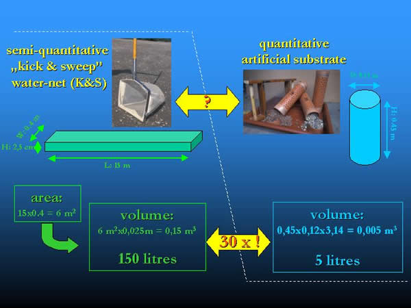Comparison and conversion of the area and volume provided by kick and sweep method and the artificial substrates